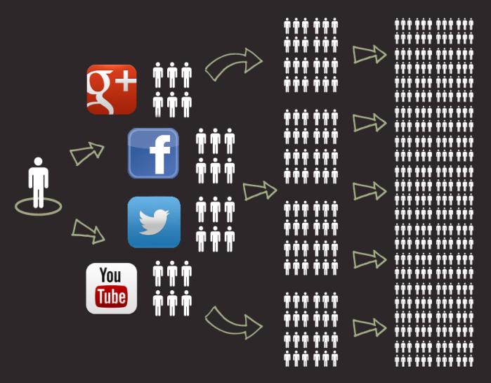 Social-Media-Reach.png